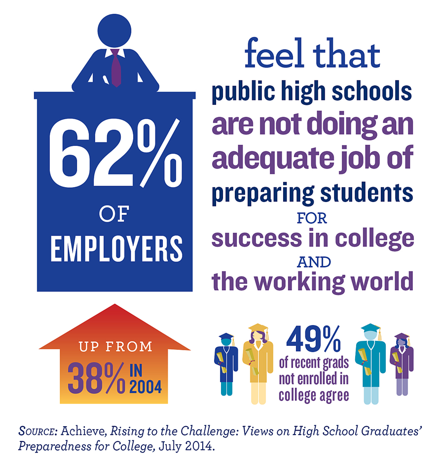 62 Percent of Employers Feel That Public High Schools Are Not Doing An Adequate Job of Preparing Students for Success in College and the Working World